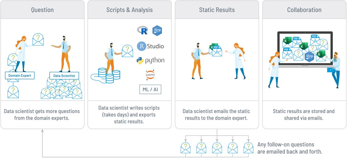 Tag.bio old data science workflow