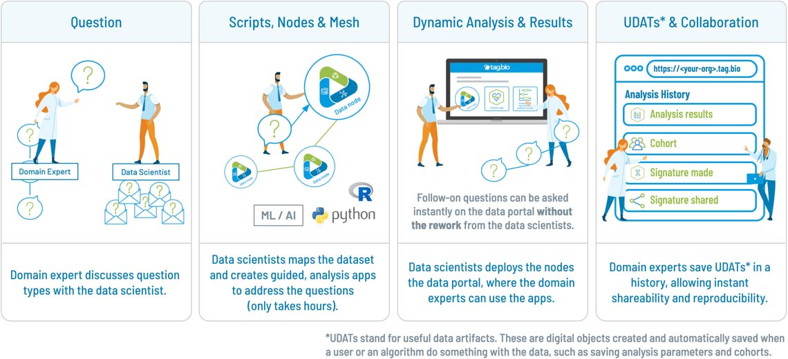Tag.bio new data science workflow