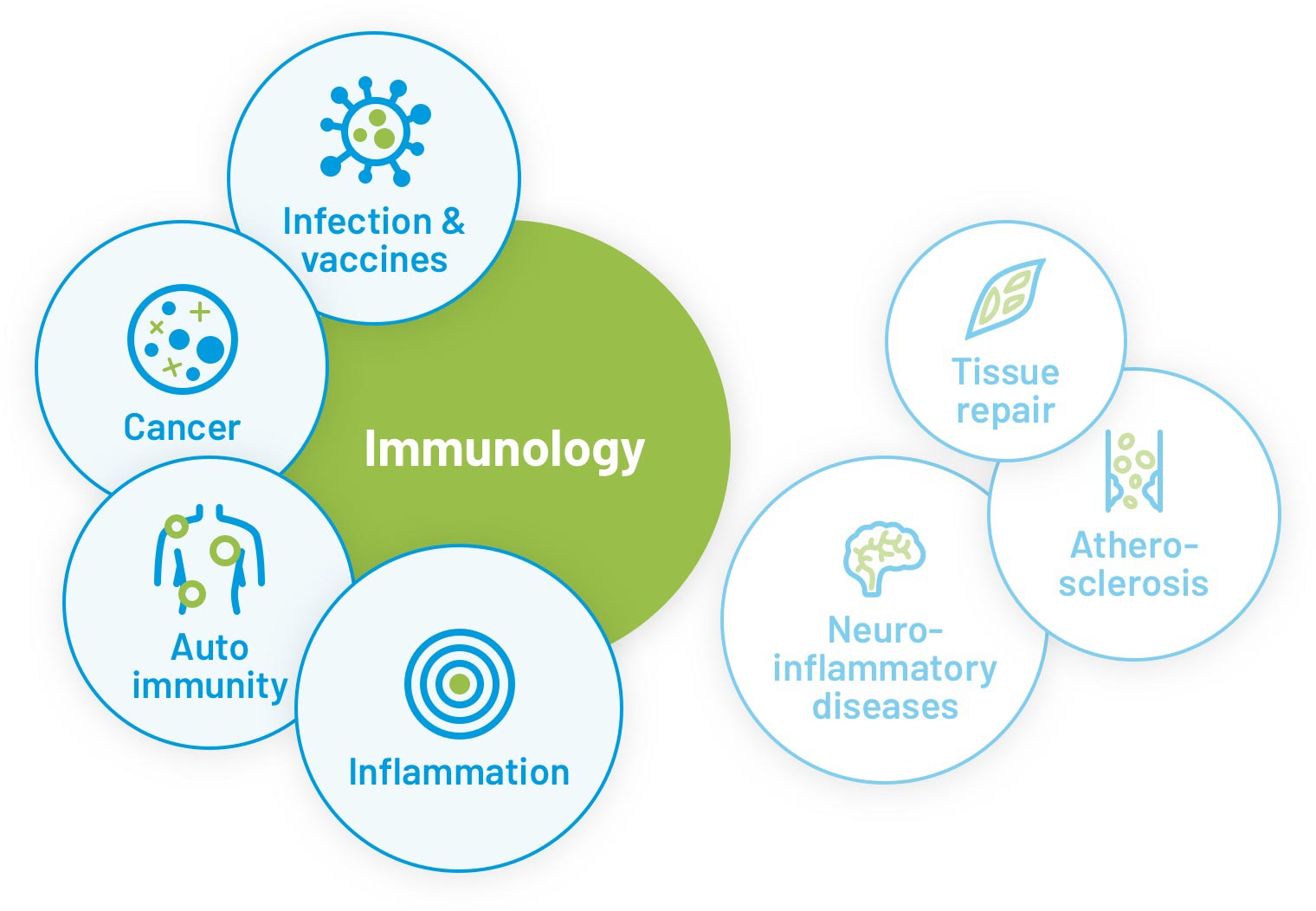 tag.bio for immunology