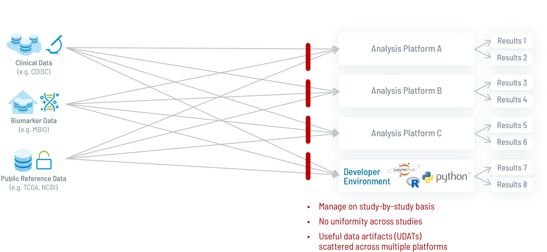 Data not harmonized