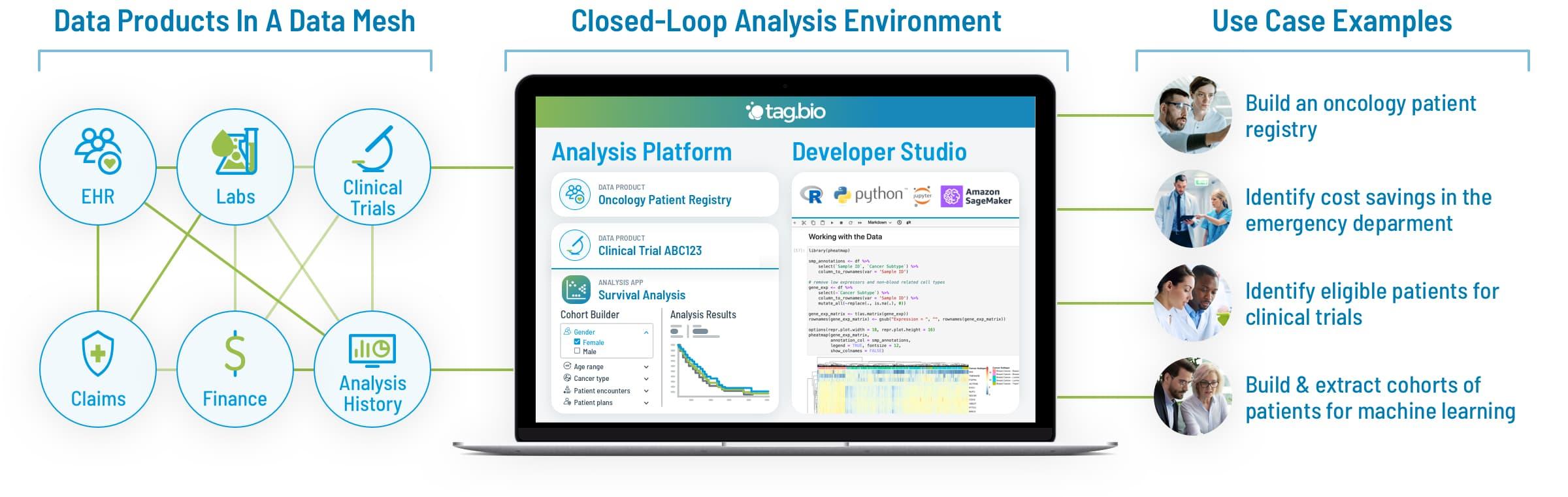 tag.bio healthcare analysis platform